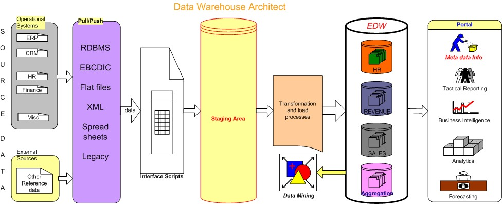 Data Architecture Design